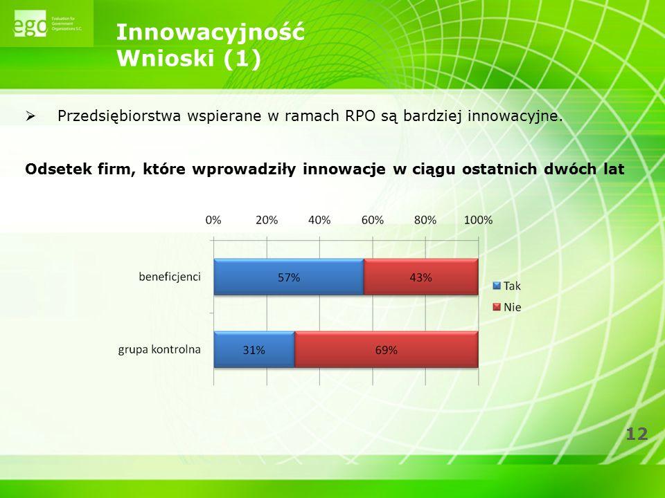 12 Innowacyjność Wnioski (1)  Przedsiębiorstwa wspierane w ramach RPO są bardziej innowacyjne. Odsetek firm, które wprowadziły innowacje w ciągu osta