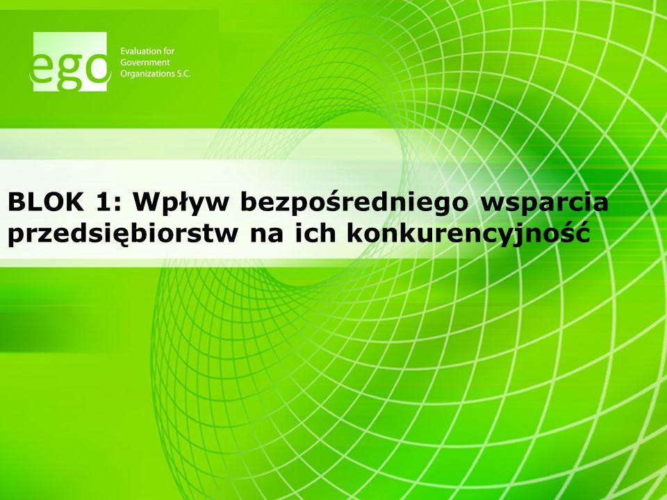 BLOK 1: Wpływ bezpośredniego wsparcia przedsiębiorstw na ich konkurencyjność