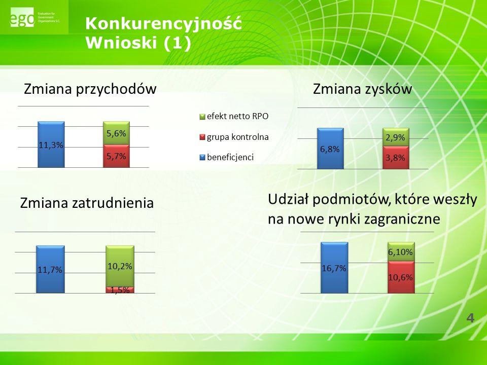5 Konkurencyjność Wnioski (2)  41,3% nieskutecznych wnioskodawców RPO WiM mimo to zrealizowało swój projekt (24% częściowo) (RPO śląskie – 76%, opolskie – 66%).