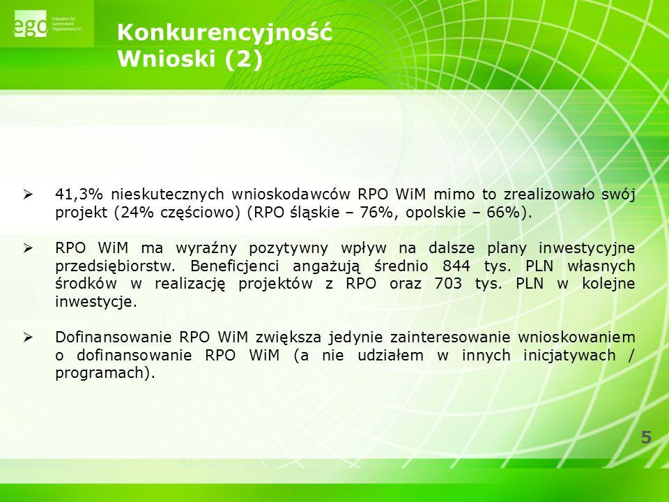 5 Konkurencyjność Wnioski (2)  41,3% nieskutecznych wnioskodawców RPO WiM mimo to zrealizowało swój projekt (24% częściowo) (RPO śląskie – 76%, opols