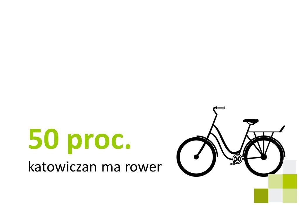 50 proc. katowiczan ma rower