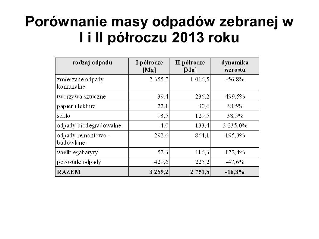 Porównanie masy odpadów zebranej w I i II półroczu 2013 roku