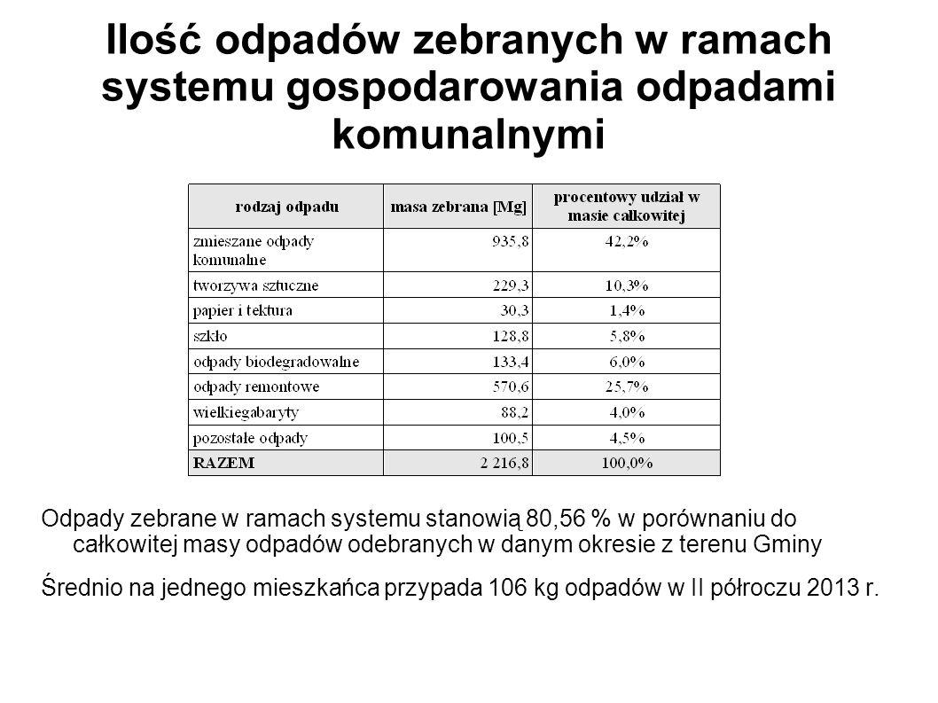 Ilość odpadów zebranych w ramach systemu gospodarowania odpadami komunalnymi Odpady zebrane w ramach systemu stanowią 80,56 % w porównaniu do całkowitej masy odpadów odebranych w danym okresie z terenu Gminy Średnio na jednego mieszkańca przypada 106 kg odpadów w II półroczu 2013 r.