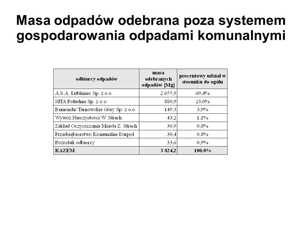 Masa odpadów odebrana poza systemem gospodarowania odpadami komunalnymi