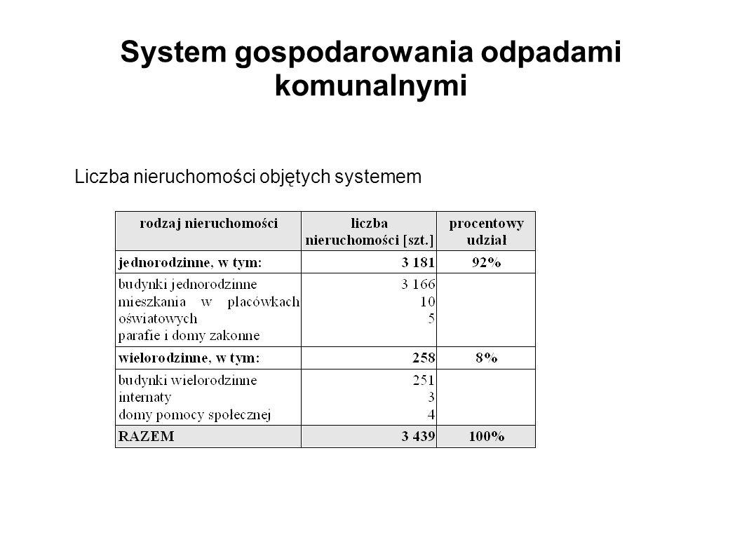 System gospodarowania odpadami komunalnymi Liczba mieszkańców Lublińca wg stanu na dzień 31 grudnia 2013 roku: - zameldowanych: 24 342 osoby - zadeklarowanych: 20 772 osoby 97 % mieszkańców segreguje odpady komunalne