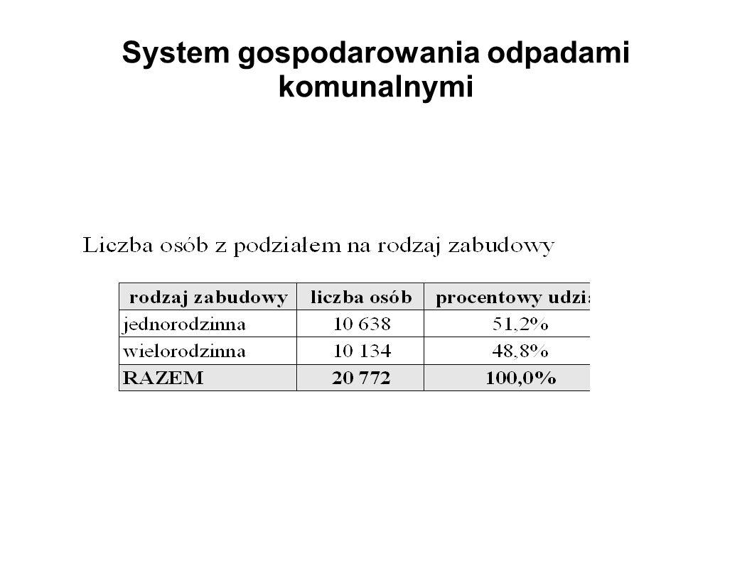 System gospodarowania odpadami komunalnymi