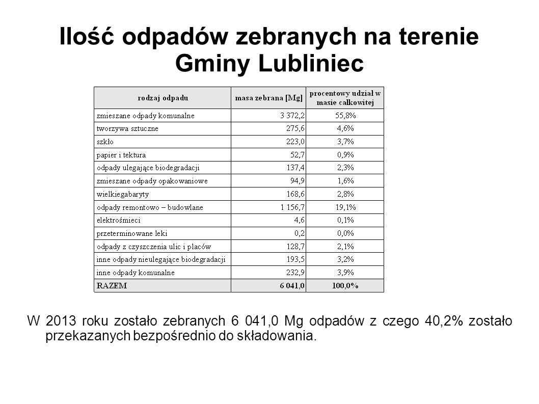 Ilość odpadów zebranych na terenie Gminy Lubliniec W 2013 roku zostało zebranych 6 041,0 Mg odpadów z czego 40,2% zostało przekazanych bezpośrednio do składowania.