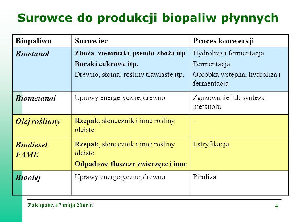Zakopane, 17 maja 2006 r. 15 Przydatność różnych gatunków do produkcji etanolu