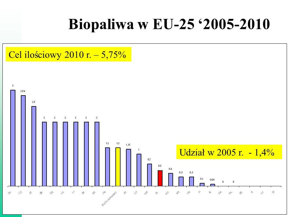 Zakopane, 17 maja 2006 r. 6 Biopaliwa w EU-25 '2005-2010 Cel ilościowy 2010 r.