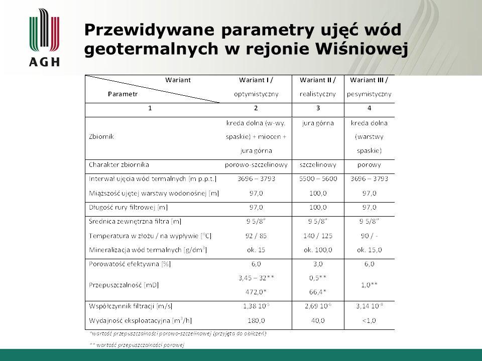 Przewidywane parametry ujęć wód geotermalnych w rejonie Wiśniowej