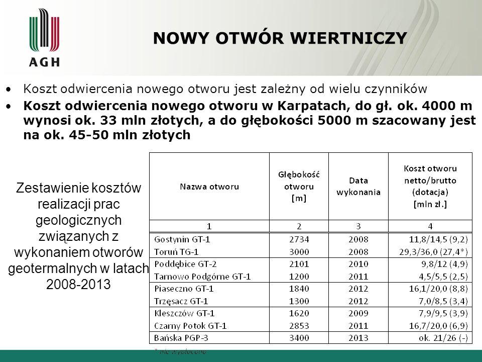 NOWY OTWÓR WIERTNICZY Koszt odwiercenia nowego otworu jest zależny od wielu czynników Koszt odwiercenia nowego otworu w Karpatach, do gł.