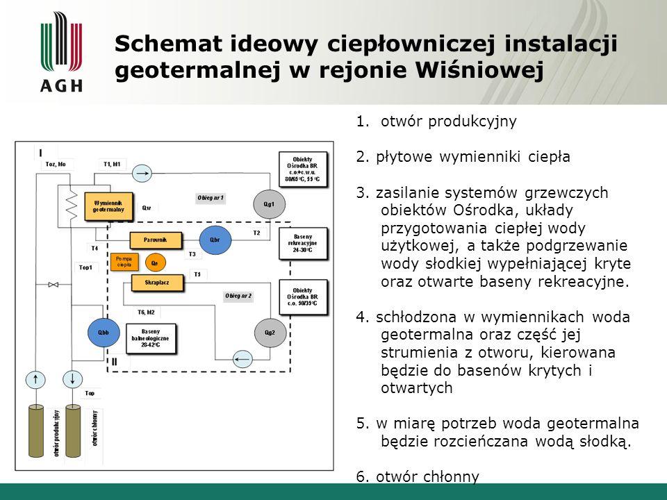 Schemat ideowy ciepłowniczej instalacji geotermalnej w rejonie Wiśniowej 1.otwór produkcyjny 2.
