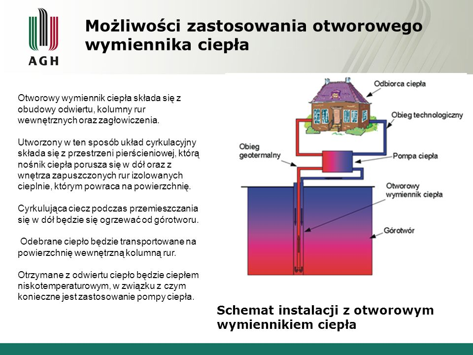 Schemat instalacji z otworowym wymiennikiem ciepła Otworowy wymiennik ciepła składa się z obudowy odwiertu, kolumny rur wewnętrznych oraz zagłowiczenia.
