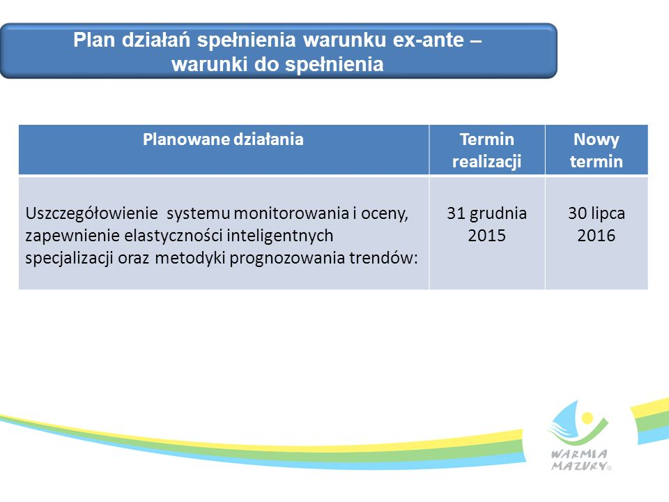 Plan działań spełnienia warunku ex-ante – warunki do spełnienia Planowane działaniaTermin realizacji Nowy termin Uszczegółowienie systemu monitorowani