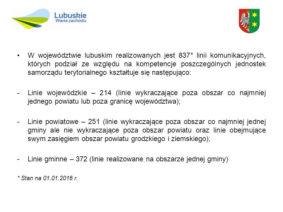 W województwie lubuskim realizowanych jest 837* linii komunikacyjnych, których podział ze względu na kompetencje poszczególnych jednostek samorządu terytorialnego kształtuje się następująco: -Linie wojewódzkie – 214 (linie wykraczające poza obszar co najmniej jednego powiatu lub poza granicę województwa); -Linie powiatowe – 251 (linie wykraczające poza obszar co najmniej jednej gminy ale nie wykraczające poza obszar powiatu oraz linie obejmujące swym zasięgiem obszar powiatu grodzkiego i ziemskiego); -Linie gminne – 372 (linie realizowane na obszarze jednej gminy) * Stan na 01.01.2016 r.
