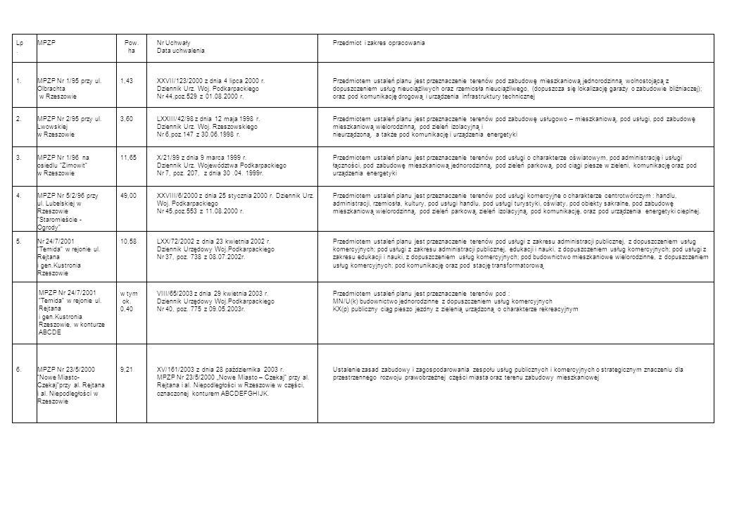 Ustalenie zasad zabudowy i zagospodarowania zespołu usług publicznych i komercyjnych o strategicznym znaczeniu dla przestrzennego rozwoju prawobrzeżnej części miasta oraz terenu zabudowy mieszkaniowej XV/161/2003 z dnia 28 października 2003 r.