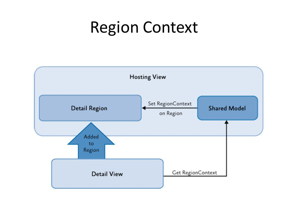 Region Context