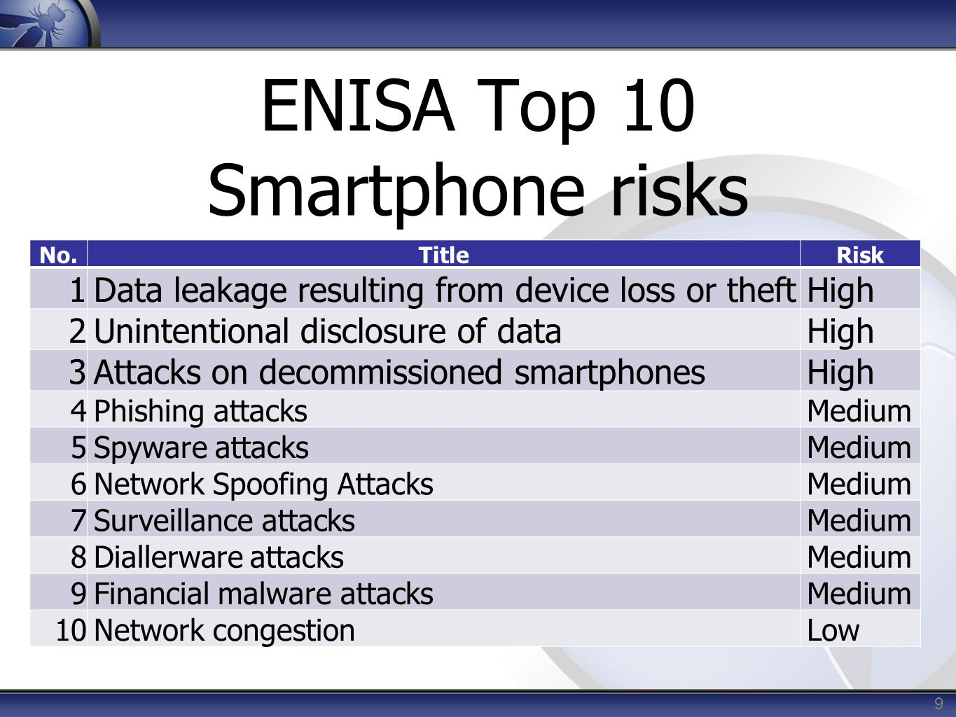 ENISA Top 10 Smartphone risks No.TitleRisk 1 Data leakage resulting from device loss or theft High 2 Unintentional disclosure of data High 3Attacks on decommissioned smartphonesHigh 4Phishing attacksMedium 5Spyware attacksMedium 6Network Spoofing AttacksMedium 7Surveillance attacksMedium 8Diallerware attacksMedium 9Financial malware attacksMedium 10Network congestionLow 9