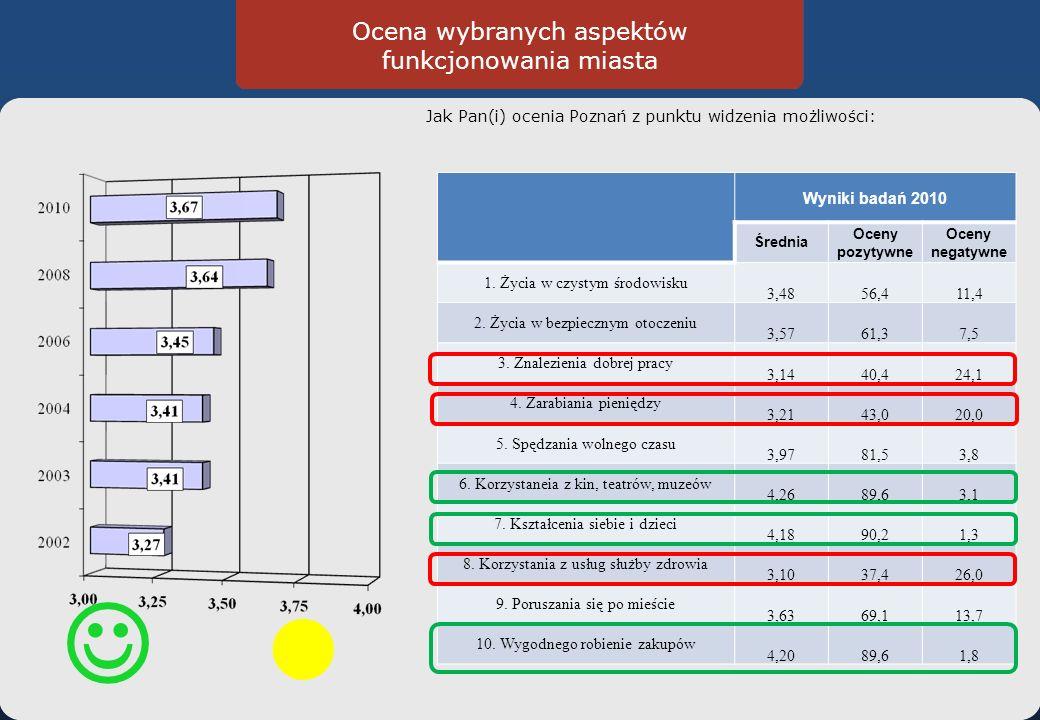 Ocena wybranych aspektów funkcjonowania miasta Jak Pan(i) ocenia Poznań z punktu widzenia możliwości: Wyniki badań 2010 Średnia Oceny pozytywne Oceny negatywne 1.