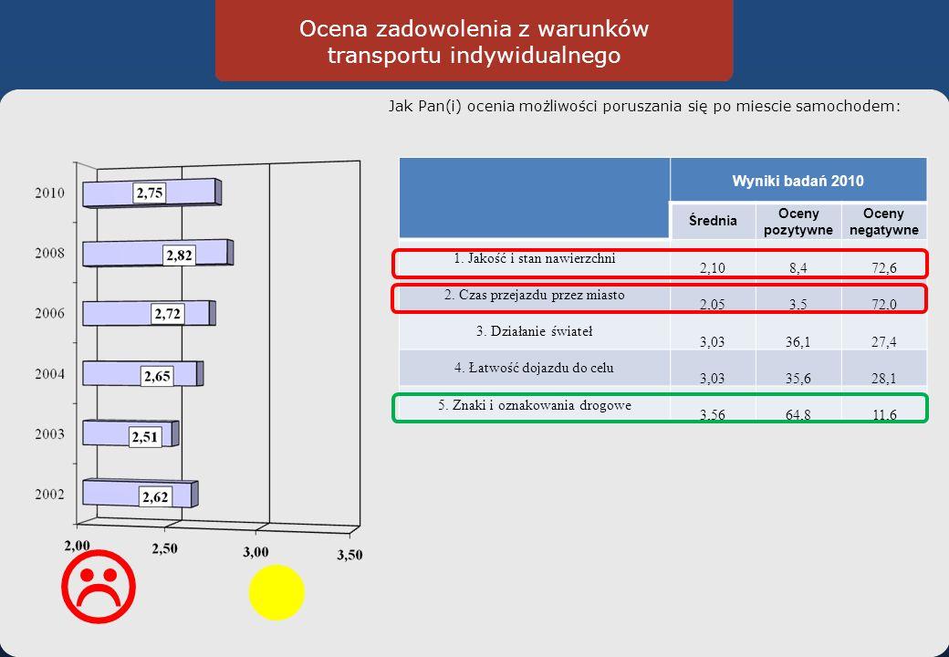 Ocena zadowolenia z warunków transportu indywidualnego Jak Pan(i) ocenia możliwości poruszania się po miescie samochodem: Wyniki badań 2010 Średnia Oceny pozytywne Oceny negatywne 1.