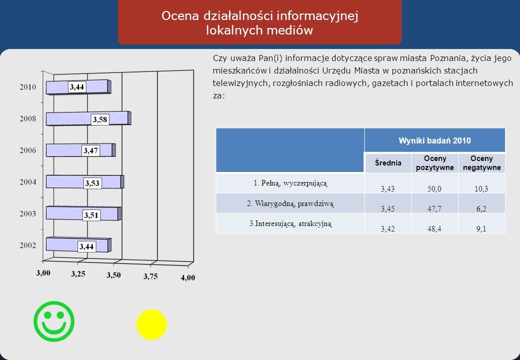 Ocena działalności informacyjnej lokalnych mediów Czy uważa Pan(i) informacje dotyczące spraw miasta Poznania, życia jego mieszkańców i działalności Urzędu Miasta w poznańskich stacjach telewizyjnych, rozgłośniach radiowych, gazetach i portalach internetowych za: Wyniki badań 2010 Średnia Oceny pozytywne Oceny negatywne 1.