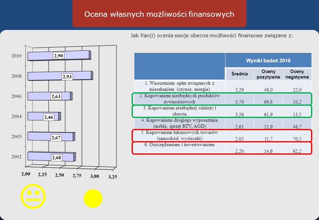 Ocena własnych możliwości finansowych Jak Pan(i) ocenia swoje obecne możliwości finansowe związane z: Wyniki badań 2010 Średnia Oceny pozytywne Oceny negatywne 1.