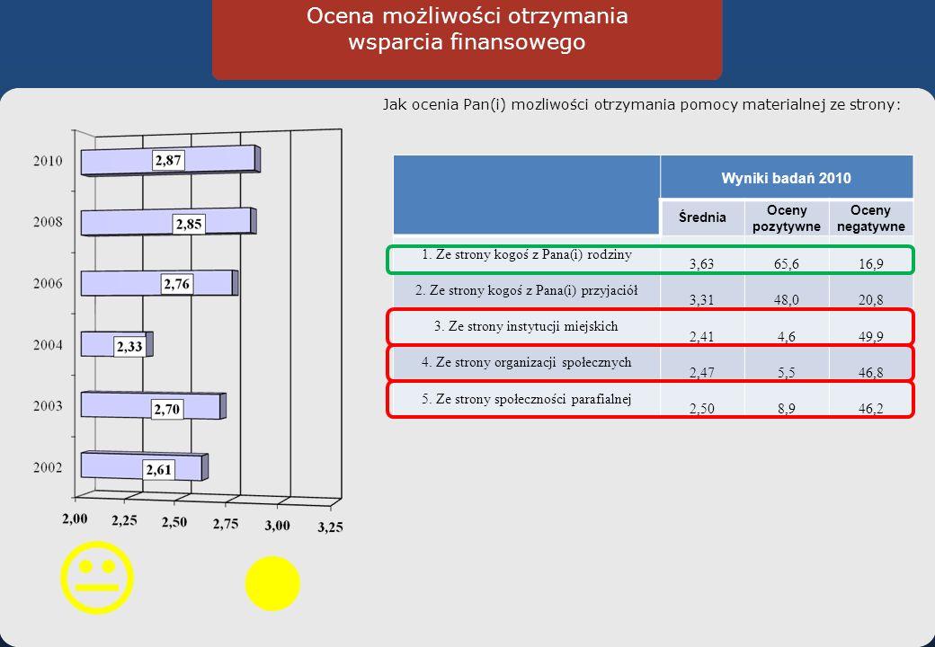 Ocena możliwości otrzymania wsparcia finansowego Jak ocenia Pan(i) mozliwości otrzymania pomocy materialnej ze strony: Wyniki badań 2010 Średnia Oceny pozytywne Oceny negatywne 1.