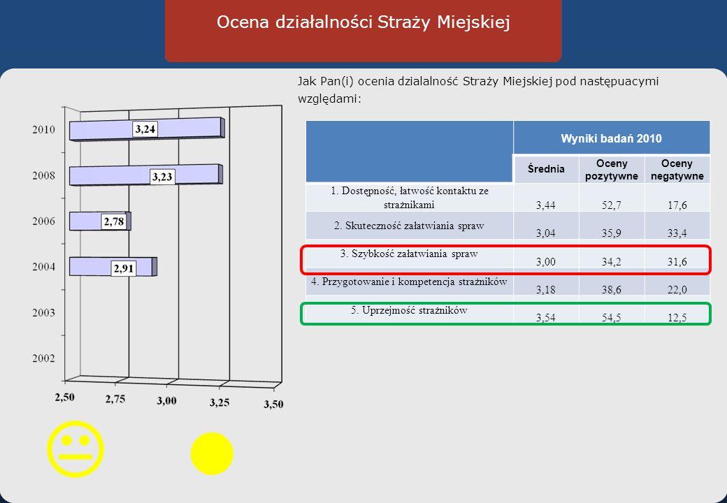 Ocena działalności Straży Miejskiej Jak Pan(i) ocenia dzialalność Straży Miejskiej pod następuacymi względami: Wyniki badań 2010 Średnia Oceny pozytywne Oceny negatywne 1.