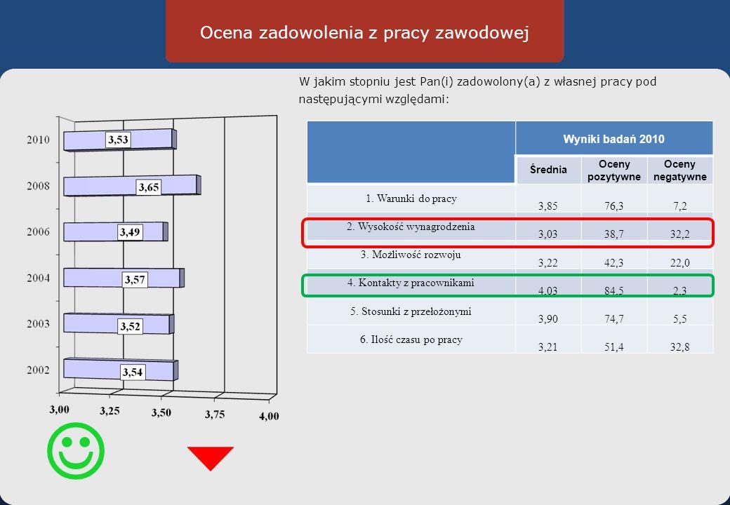 Ocena zadowolenia z pracy zawodowej W jakim stopniu jest Pan(i) zadowolony(a) z własnej pracy pod następującymi względami: Wyniki badań 2010 Średnia Oceny pozytywne Oceny negatywne 1.
