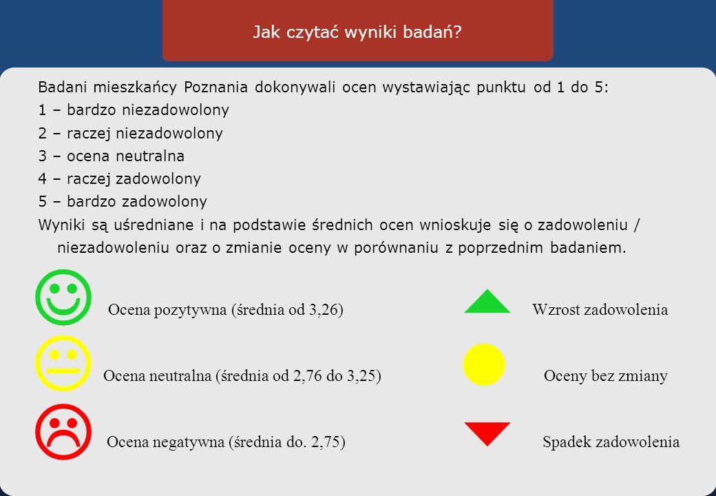 Ocena własnej sytuacji życiowej Wyniki badań 2010 Średnia Oceny pozytywne Oceny negatywne 1.