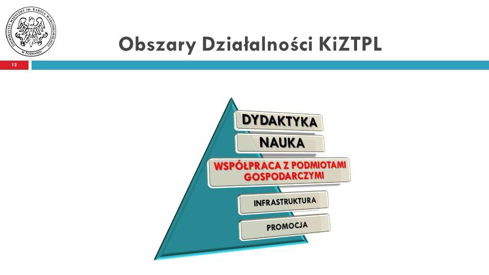 Obszary Działalności KiZTPL 12