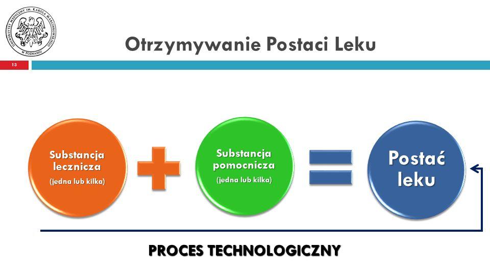 Otrzymywanie Postaci Leku 13 Substancja lecznicza (jedna lub kilka) Substancja pomocnicza (jedna lub kilka) Postać leku PROCES TECHNOLOGICZNY