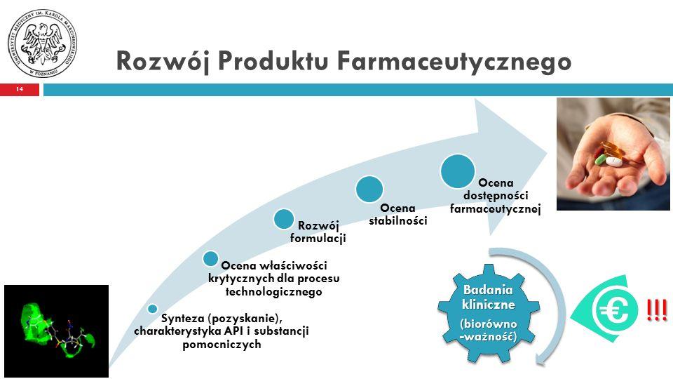 Rozwój Produktu Farmaceutycznego 14 Synteza (pozyskanie), charakterystyka API i substancji pomocniczych Rozwój formulacji Ocena stabilności Ocena dostępności farmaceutycznej Ocena właściwości krytycznych dla procesu technologicznego Badania kliniczne (biorówno -ważność) !!!