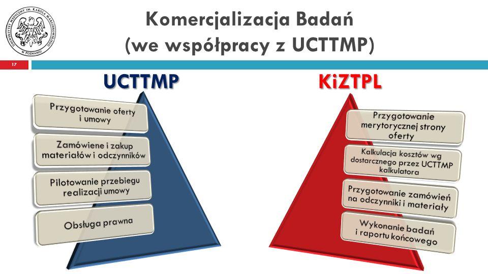 Komercjalizacja Badań (we współpracy z UCTTMP) UCTTMP KiZTPL 17