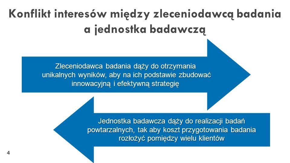 15 Za(O)soby i Oferta http://www.farmstos.ump.edu.pl http://www.inkubatormedyczny.pl http://www.wpi.poznan.pl/oferty