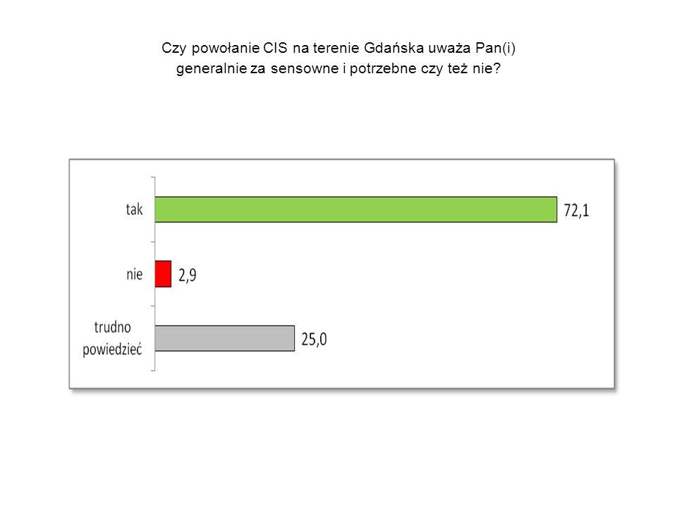 Czy powołanie CIS na terenie Gdańska uważa Pan(i) generalnie za sensowne i potrzebne czy też nie