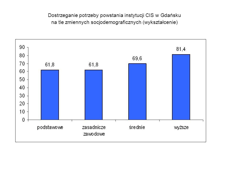 Dostrzeganie potrzeby powstania instytucji CIS w Gdańsku na tle zmiennych socjodemograficznych (wykształcenie)