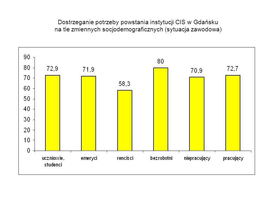 Dostrzeganie potrzeby powstania instytucji CIS w Gdańsku na tle zmiennych socjodemograficznych (sytuacja zawodowa)