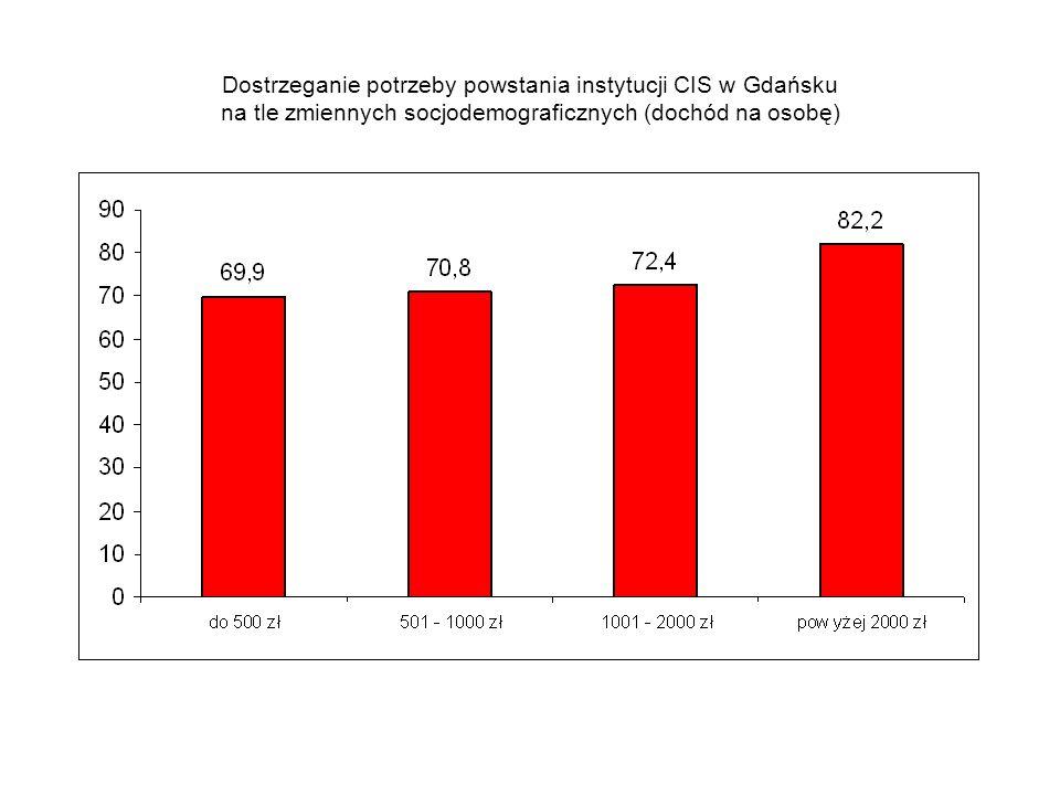 Dostrzeganie potrzeby powstania instytucji CIS w Gdańsku na tle zmiennych socjodemograficznych (dochód na osobę)