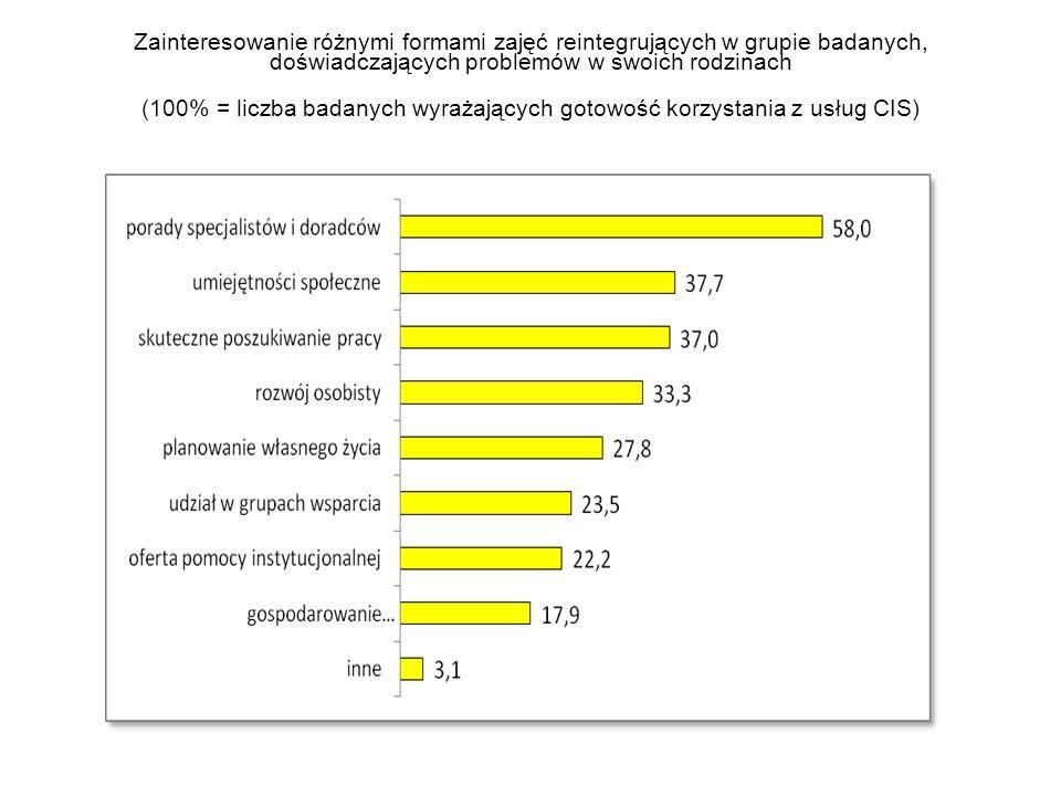 Zainteresowanie różnymi formami zajęć reintegrujących w grupie badanych, doświadczających problemów w swoich rodzinach (100% = liczba badanych wyrażających gotowość korzystania z usług CIS)