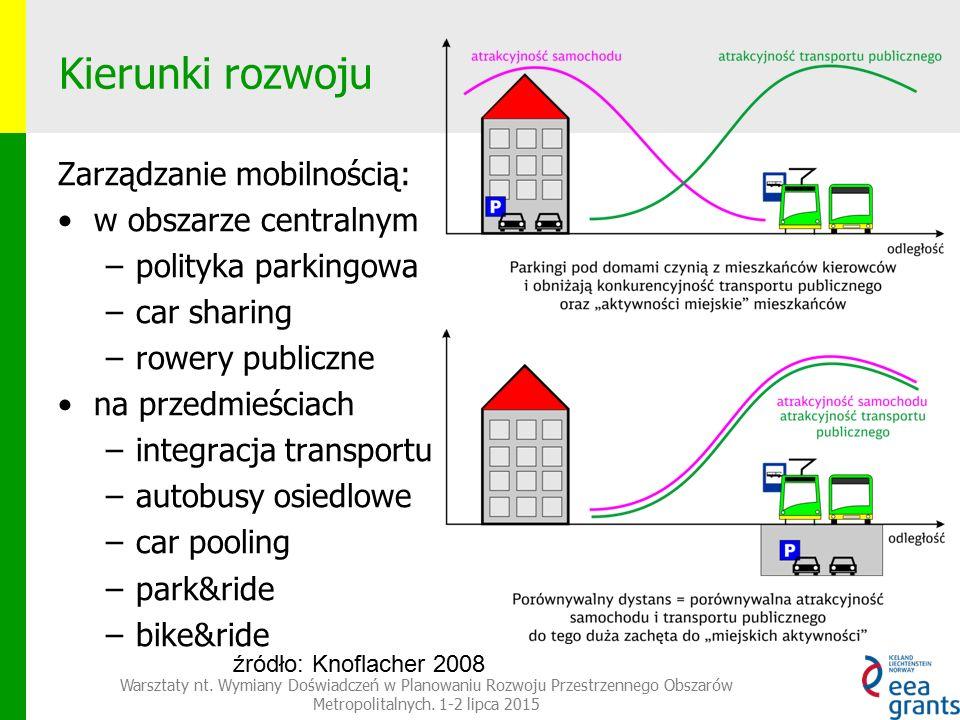 Kierunki rozwoju Zarządzanie mobilnością: w obszarze centralnym –polityka parkingowa –car sharing –rowery publiczne na przedmieściach –integracja transportu –autobusy osiedlowe –car pooling –park&ride –bike&ride Warsztaty nt.