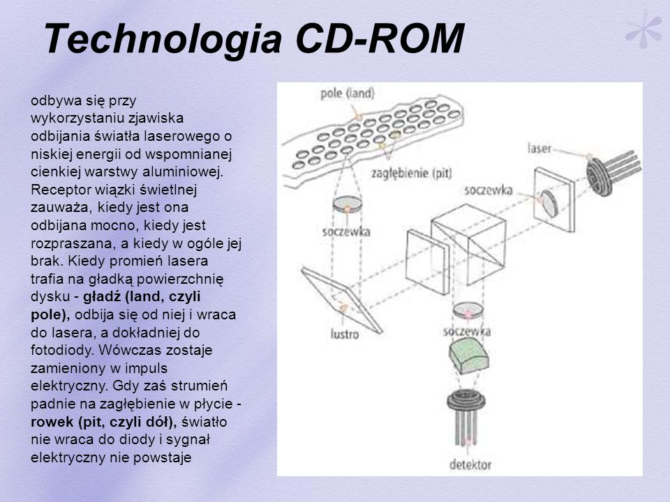 Technologia CD-ROM odbywa się przy wykorzystaniu zjawiska odbijania światła laserowego o niskiej energii od wspomnianej cienkiej warstwy aluminiowej.