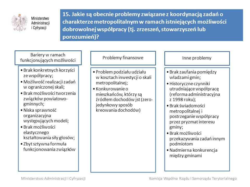 15. Jakie są obecnie problemy związane z koordynacją zadań o charakterze metropolitalnym w ramach istniejących możliwości dobrowolnej współpracy (tj.