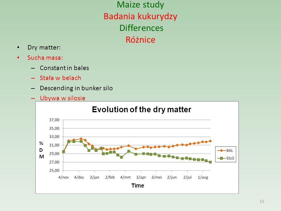 Maize study Badania kukurydzy Differences Różnice Dry matter: Sucha masa: – Constant in bales – Stała w belach – Descending in bunker silo – Ubywa w silosie 15 Evolution of the dry matter %DM%DM Time
