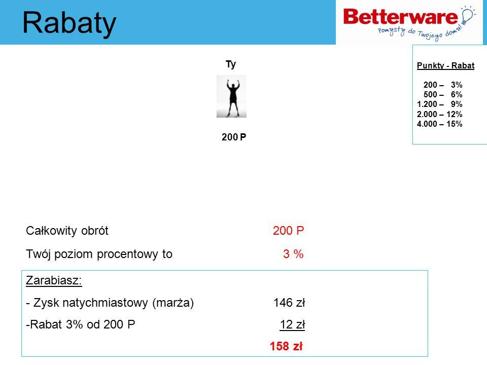 Rabaty 200 P Całkowity obrót 200 P Twój poziom procentowy to 3 % Ty Zarabiasz: - Zysk natychmiastowy (marża) 146 zł -Rabat 3% od 200 P 12 zł 158 zł Punkty - Rabat 200 – 3% 500 – 6% 1.200 – 9% 2.000 – 12% 4.000 – 15%