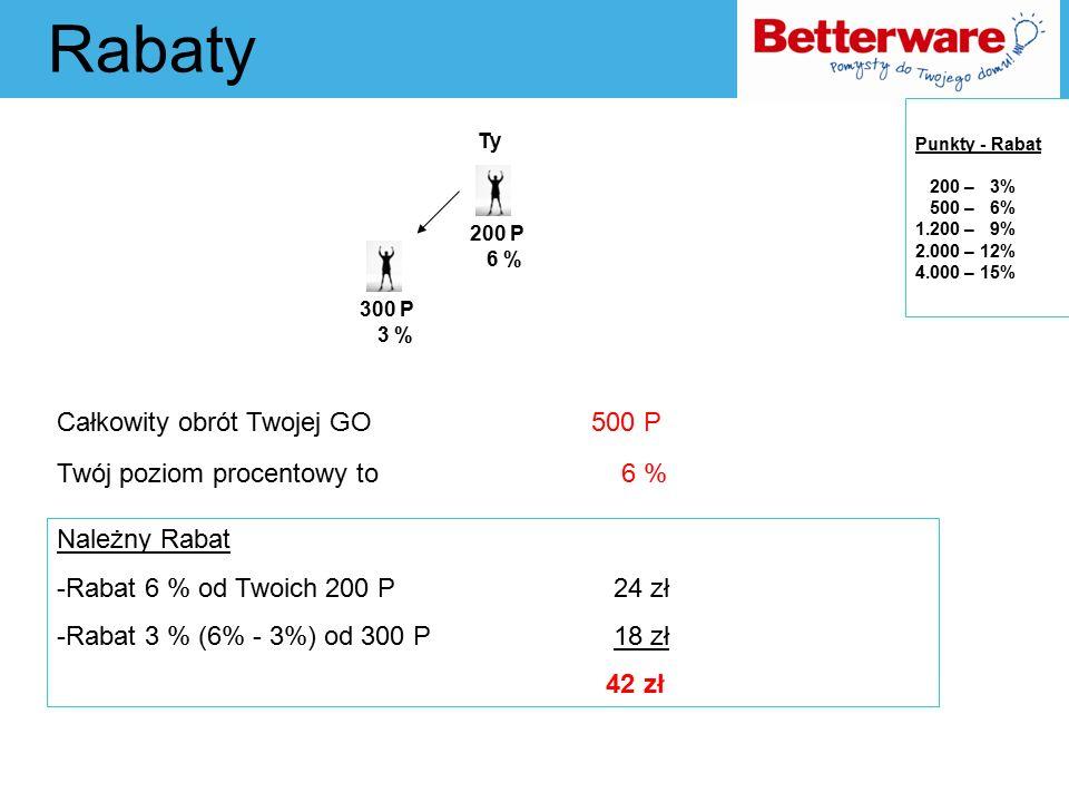 Rabaty Całkowity obrót Twojej GO 500 P Twój poziom procentowy to 6 % Ty Należny Rabat -Rabat 6 % od Twoich 200 P 24 zł -Rabat 3 % (6% - 3%) od 300 P 18 zł 42 zł Punkty - Rabat 200 – 3% 500 – 6% 1.200 – 9% 2.000 – 12% 4.000 – 15% 3 % 300 P 200 P 6 %