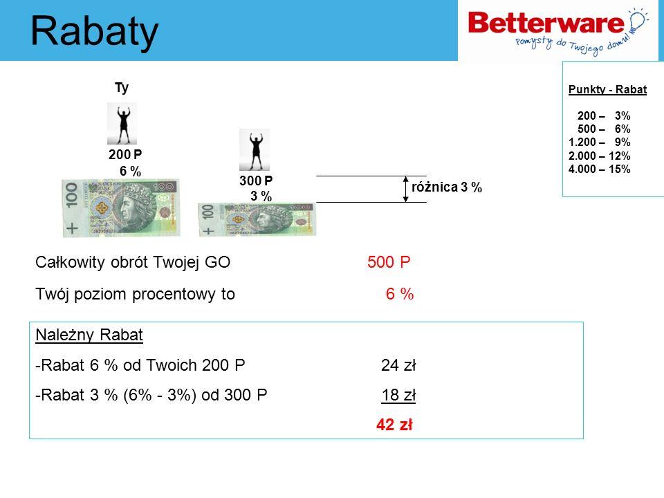 Rabaty Całkowity obrót Twojej GO 500 P Twój poziom procentowy to 6 % Ty Należny Rabat -Rabat 6 % od Twoich 200 P 24 zł -Rabat 3 % (6% - 3%) od 300 P 18 zł 42 zł Punkty - Rabat 200 – 3% 500 – 6% 1.200 – 9% 2.000 – 12% 4.000 – 15% 200 P 6 % 3 % 300 P różnica 3 %