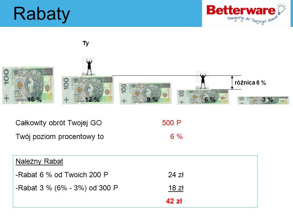 Rabaty Całkowity obrót Twojej GO 500 P Twój poziom procentowy to 6 % Ty Należny Rabat -Rabat 6 % od Twoich 200 P 24 zł -Rabat 3 % (6% - 3%) od 300 P 1