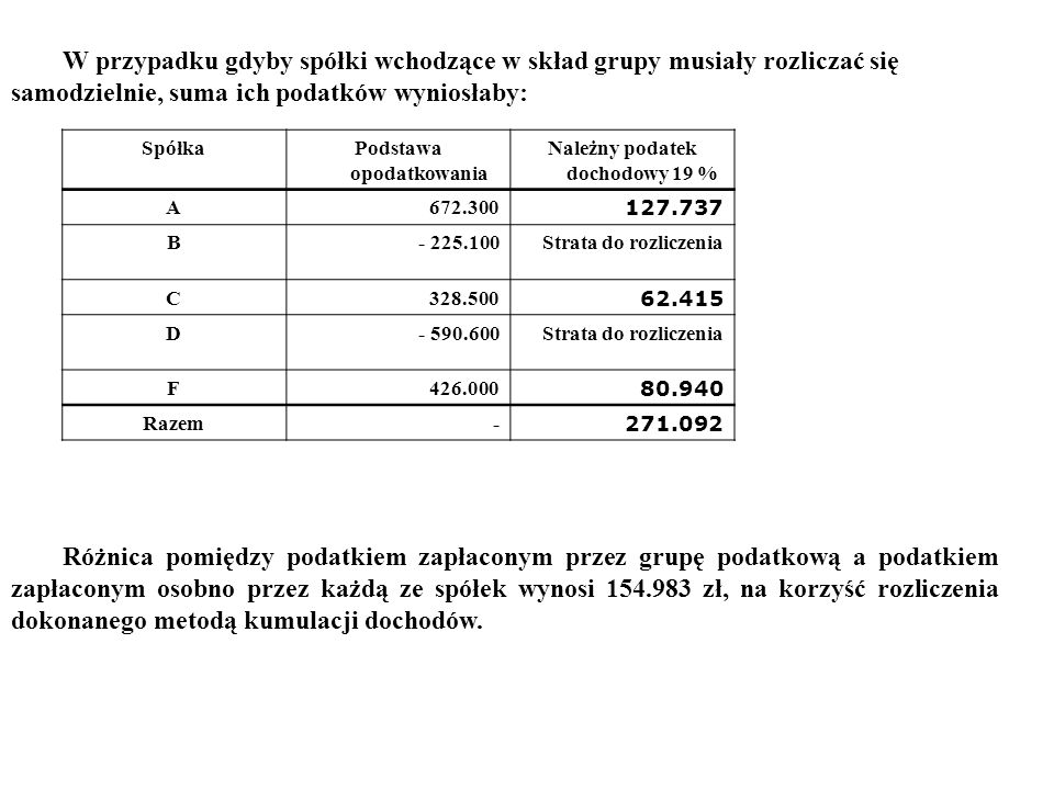 W przypadku gdyby spółki wchodzące w skład grupy musiały rozliczać się samodzielnie, suma ich podatków wyniosłaby: SpółkaPodstawa opodatkowania Należny podatek dochodowy 19 % A672.300 127.737 B- 225.100Strata do rozliczenia C328.500 62.415 D- 590.600Strata do rozliczenia F426.000 80.940 Razem- 271.092 Różnica pomiędzy podatkiem zapłaconym przez grupę podatkową a podatkiem zapłaconym osobno przez każdą ze spółek wynosi 154.983 zł, na korzyść rozliczenia dokonanego metodą kumulacji dochodów.