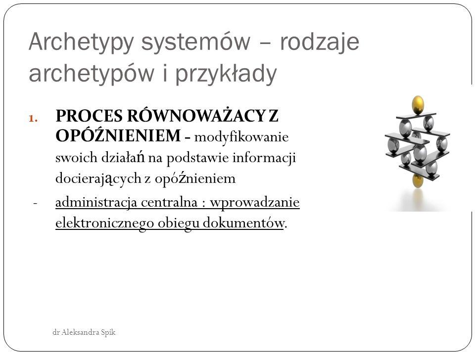 Archetypy systemów – rodzaje archetypów i przykłady 1.